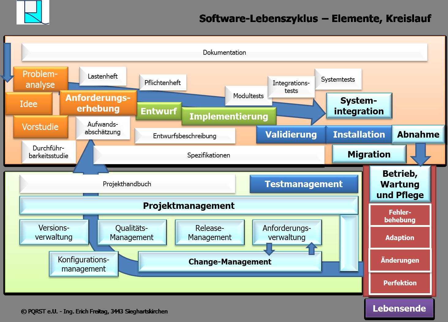 Pqrst Software Lebenszyklus